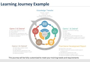 Example Evivve Learning Journey